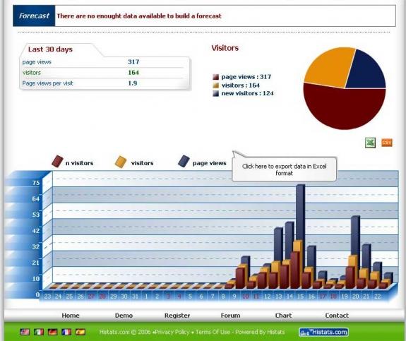 Cách tạo bộ đếm cho website với Histats.com | vnHow.vn